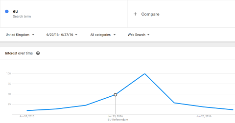 Google Trends for \