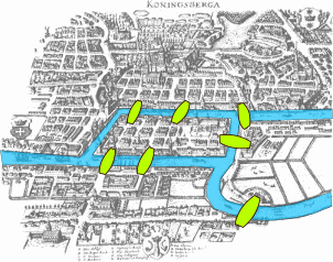 Seven Bridges of Königsberg