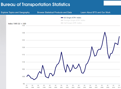 Air Travel Price Index for flights with US origin, 1995-2011