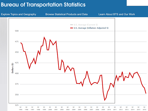 Development of US domestic air fares, 1995-2016
