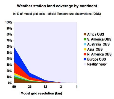 Weather station land coverage by continent