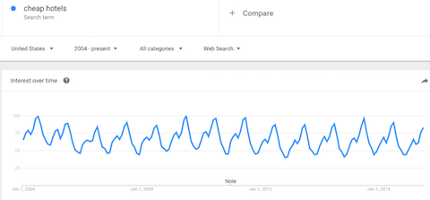 Google searches for