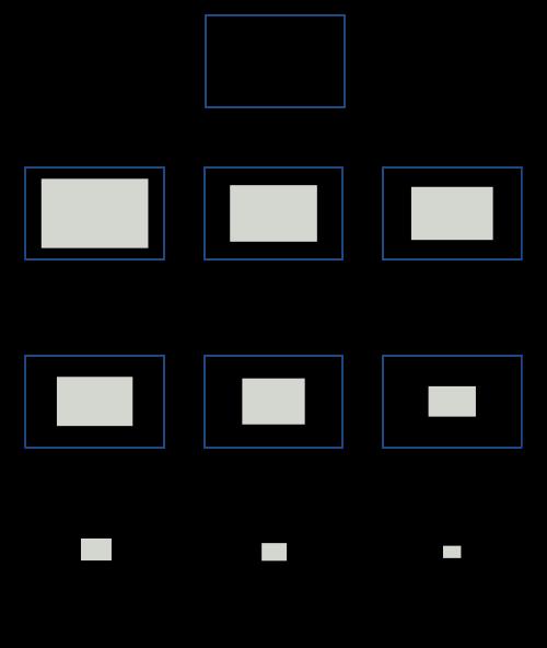 Sensor sizes of digital cameras